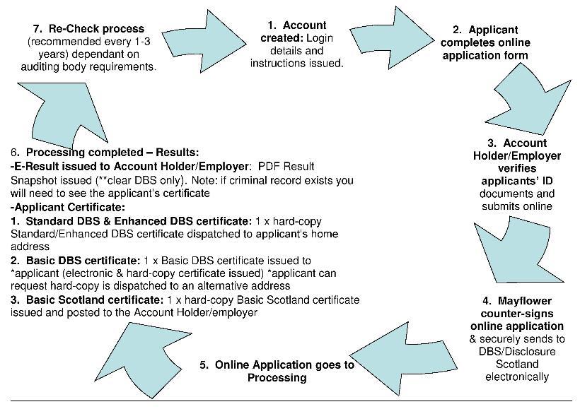 Basic Scotland Checks | dbsdirect co uk